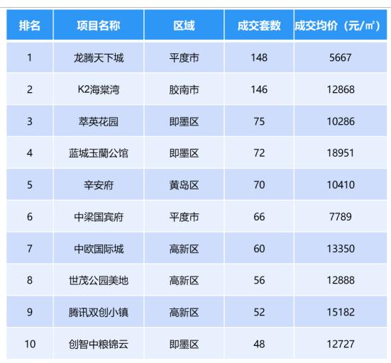 华庭丽景_青岛市新房网签量3024套,成交均价为14399元/平方米