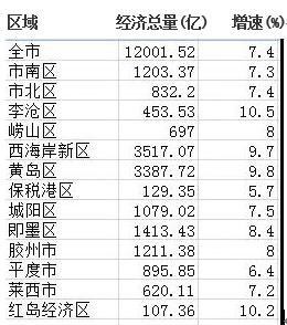 青岛各区gdp_盘点2017年青岛楼市大事记 315 新政 即墨设区
