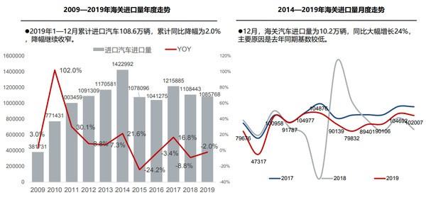 2019年汽车进口超108万辆 供需降