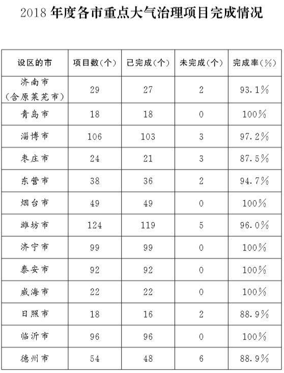 满分!2018年青岛市18个重点大气治理项目完成率100%