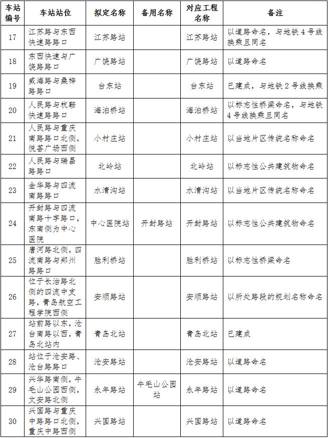 青岛地铁1号线,4号线,8号线车站站名公示